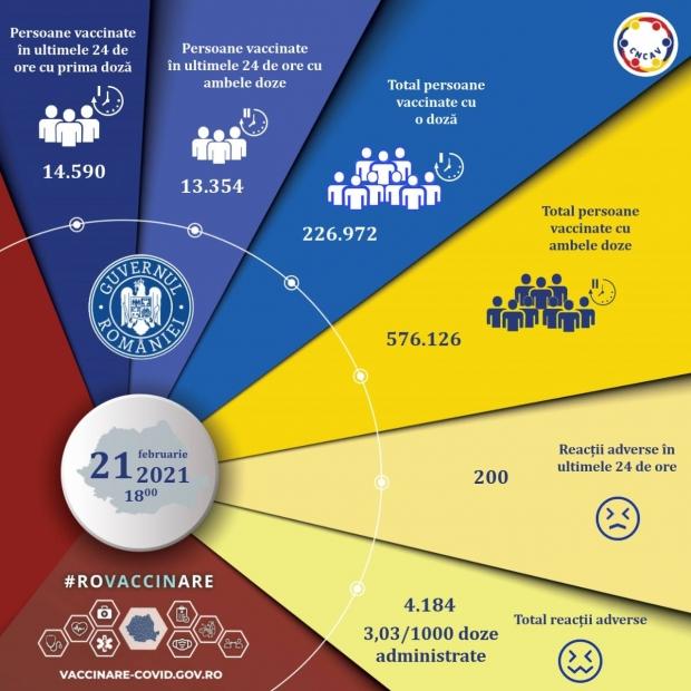 Bilanț campanie vaccinare - 21 februarie 2021