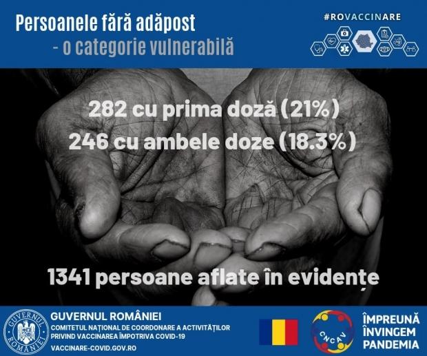 Statistică privind vaccinarea persoanelor fără adăpost